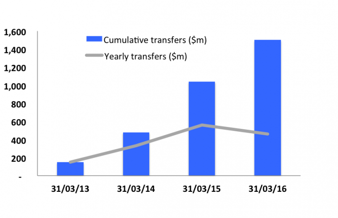 Amount of transfers to NZ